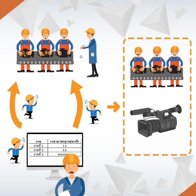 คู่มือการปฎิบัติงาน เปรียบเทียบการบันทึกขั้นตอนการปฏิบัติงาน และเวลามาตรฐาน แบบวิธีการเก่ากับวิธีการถ่ายวีดีโอ